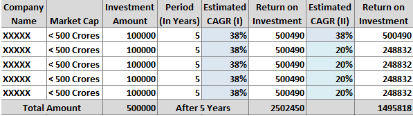 Investment of 5 lakhs in 5 Years at CAGR of 38%