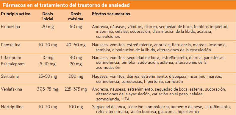 Como tomar sertralina para eyaculacion precoz