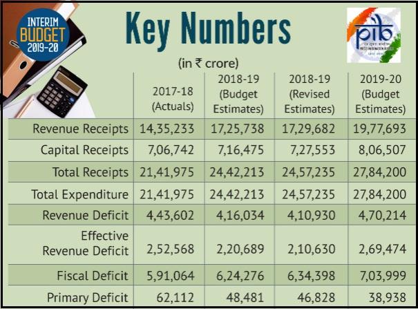 Highlights of Budget 2019-20