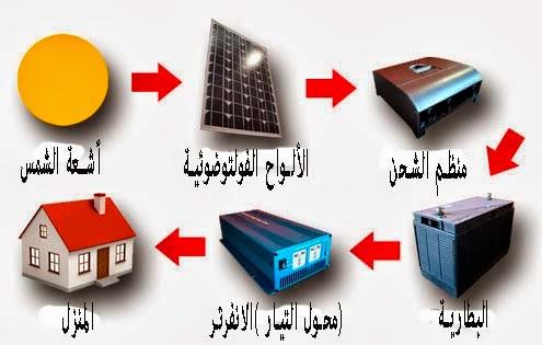 الطاقة الشمسية للمنازل