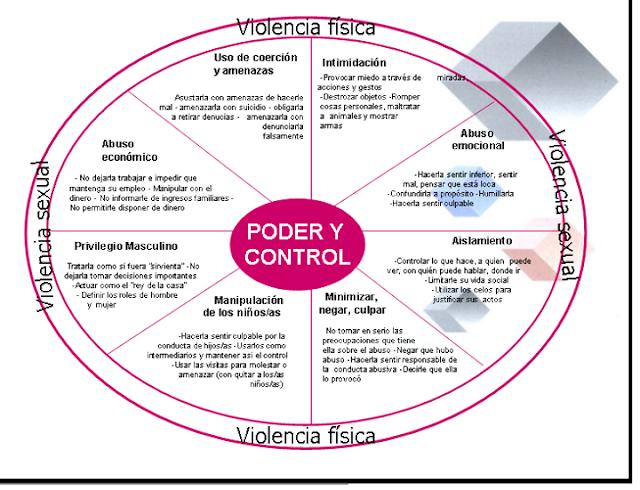 Violencia, poder y control