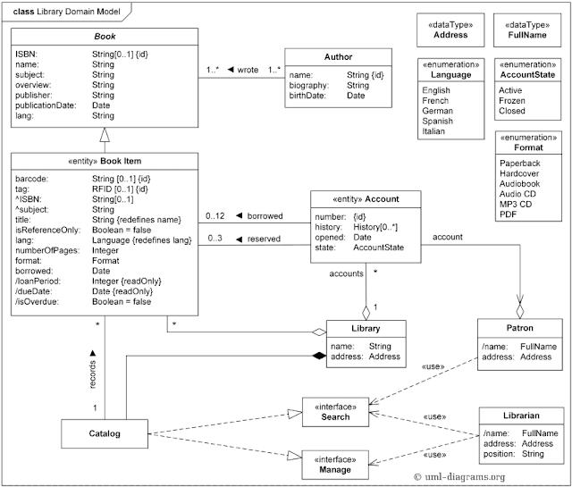 Gambar-Contoh-Class-Diagram-perpustakaan