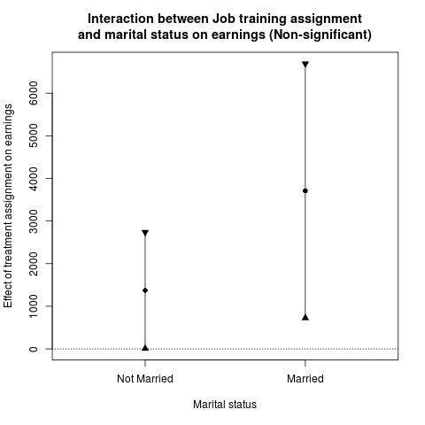 Causal Loop: Marginal Effect Plots for Interaction Models in R