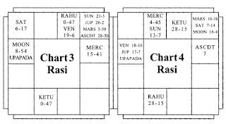 Upapada and Marriage-Chart 2