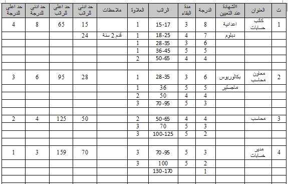 جدول الترقية والترفيع للوظائف المحاسبية وفق قانون الملاك وقانون الخدمة في العراق