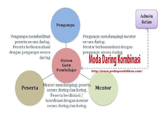 Model Pembelajaran Guru Pembelajar Melalui Moda Daring Kombinasi