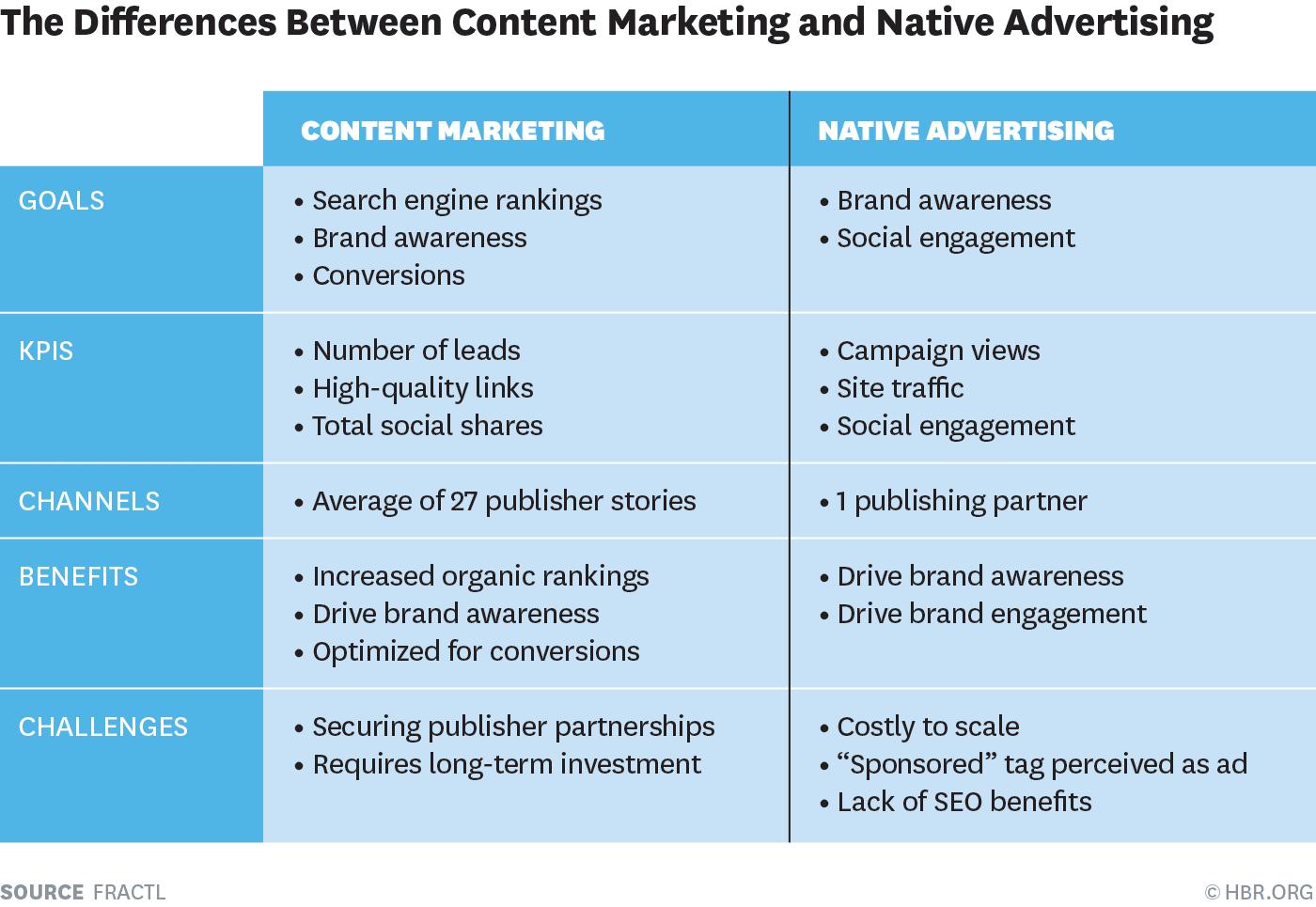 Planning Tools Amp Hacks Content Marketing Vs Native