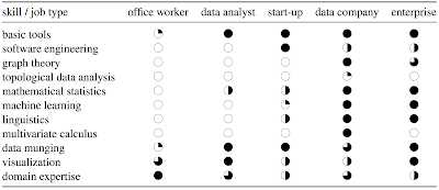 Skills for analytics jobs