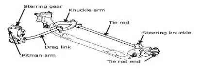 Gambar Steering linkage suspensi rigid