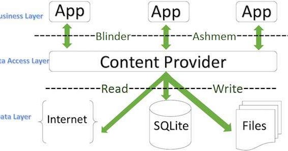 Android Coding World: Android Content Provider Tutorial