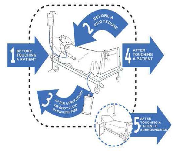 Denver Tumbuh Kembang Anak Pdf: Gambar Cara 6 Langkah (Hand Hygine) Mencuci Tangan, Five