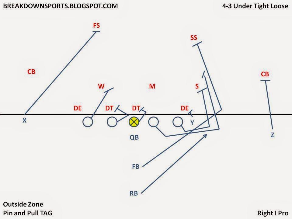 football defensive line diagram