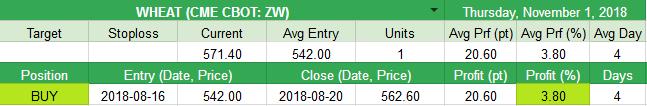 Close WHEAT (CME CBOT: ZW) +20.6pt (+3.8%)
