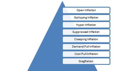 understanding inflation and its two main causes in any economy The big three economic indicators the main impact of inflation on stock prices actually comes from the effect it has on a there are many causes of inflation.