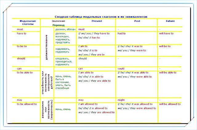 Эквиваленты модальных глаголов в английском языке таблица