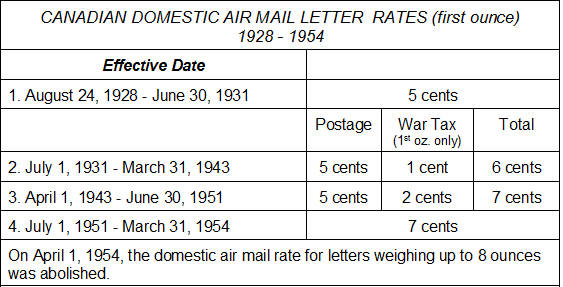 What Is The Postage Rate For A Letter.Postal History Corner Domestic Air Mail Letter Rates 1928