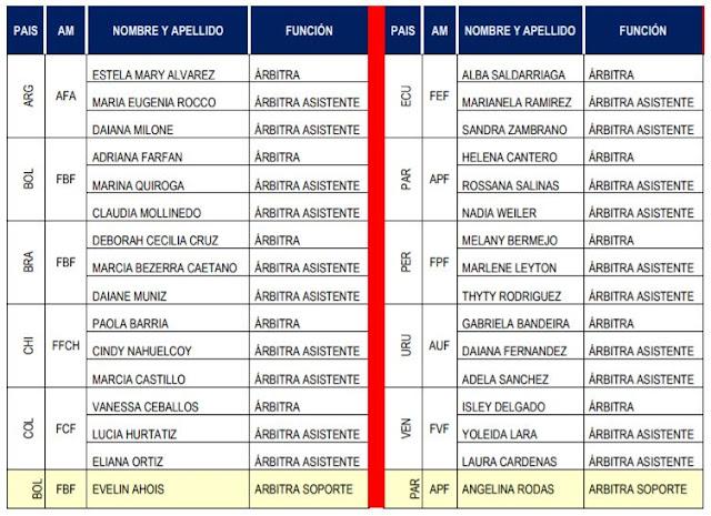 arbitros-futbol-designaciones-sudamericanosub17