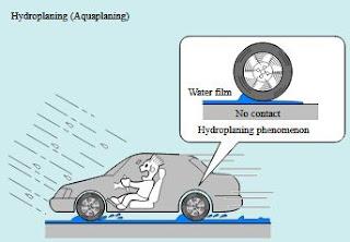 Hydroplaning pada ban