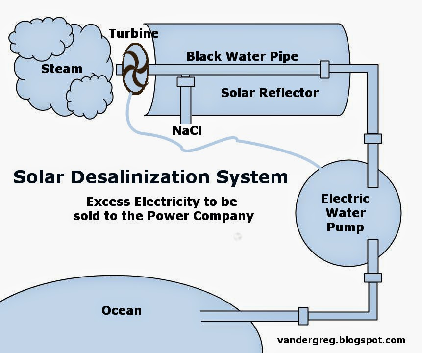 Trump Taxes Solar: Solar Power/Desalinization Factory: Solar Desalinization