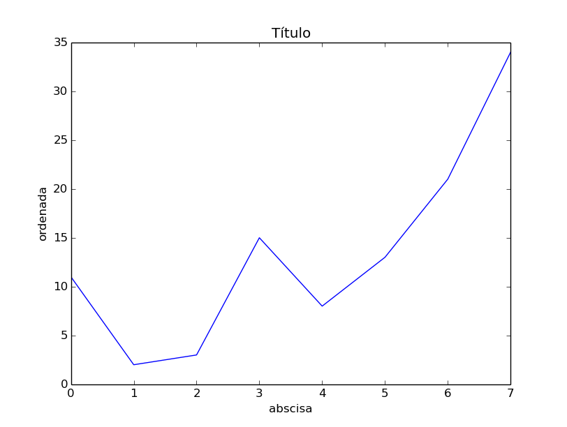 Python 3 para impacientes: Gráficos en IPython