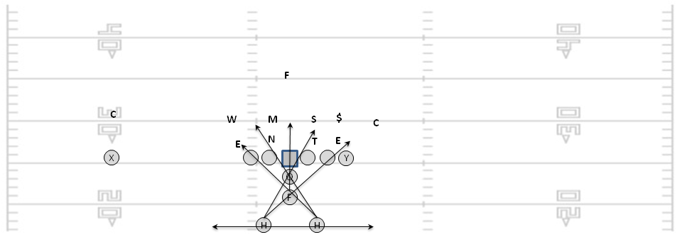 Zero Technique: Basic football theory: time, space, force