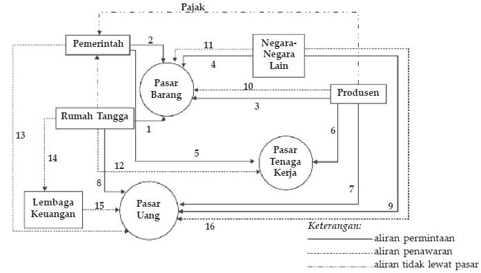 Arus kegiatan ekonomi antara rtk rtp pemerintah lembaga keuangan arus lingkaran kegiatan ekonomi ccuart Choice Image
