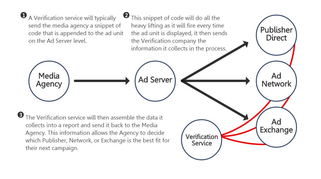 impression-verification-service