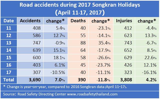 Статистика аварий в Таиланде с 11 по 17 апреля 2017