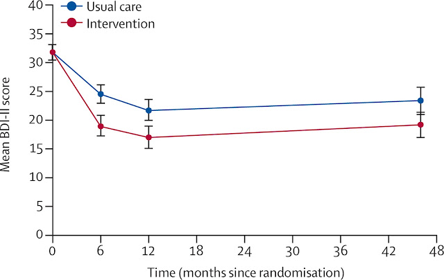 Psych Practice: Long Term Efficacy of CBT?