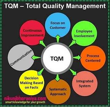 Total Quality Management (TQM) - Lean Tools | Lean Manufacturing