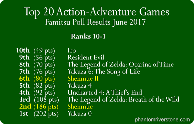 Top 20 Action-Adventure Games: 10th to 1st places