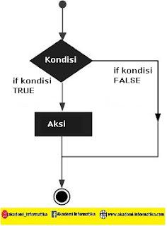 Decision dalam PHP