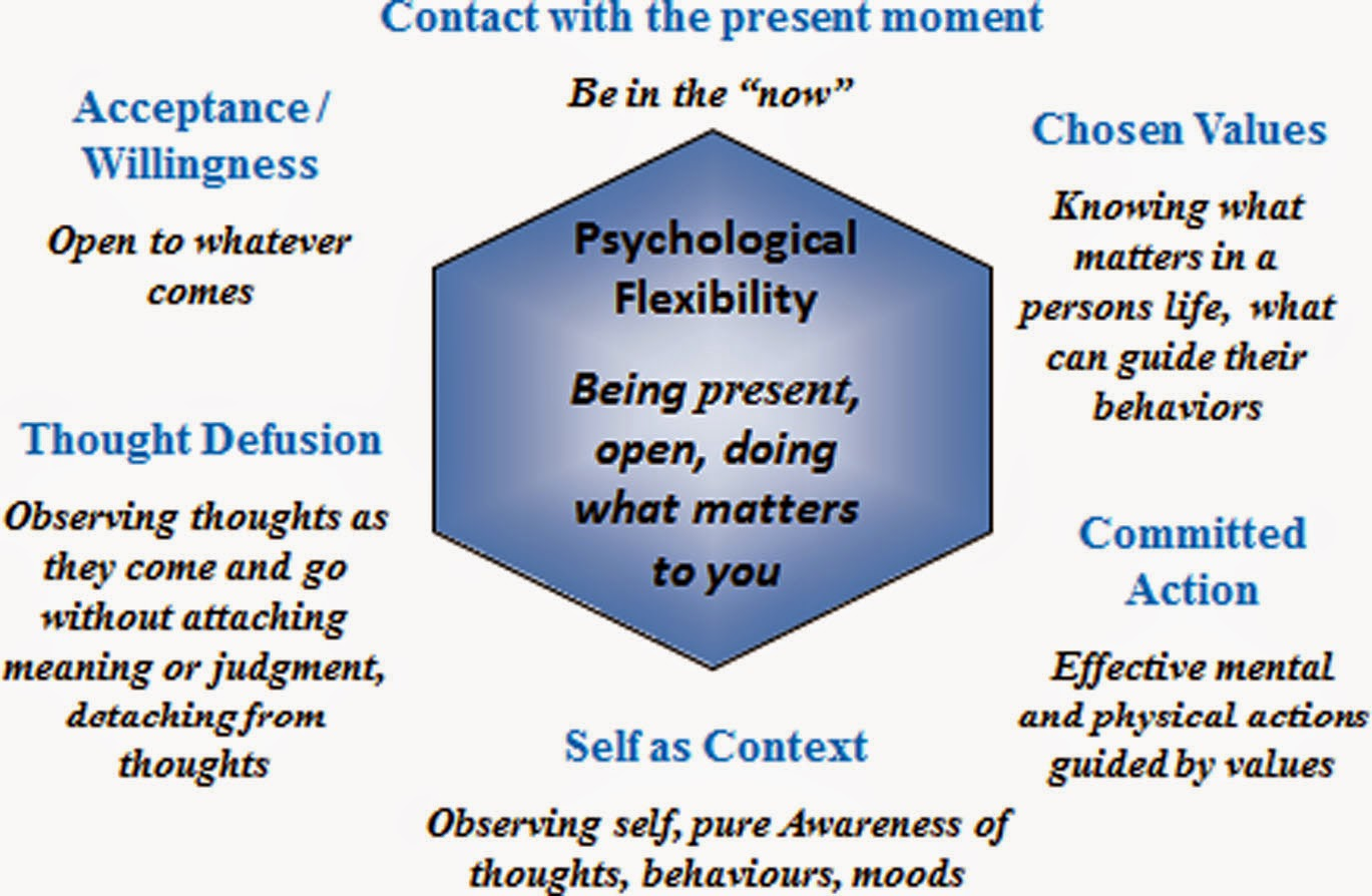 Emotional Empowerment Acceptance And Commitment Therapy