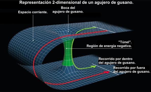 Resultado de imagen para agujeros negros conductos entre universos