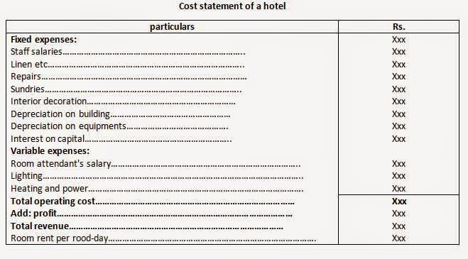How To Calculate Cost Per Occupied Room In A Hotel