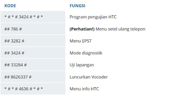 Daftar Kode Rahasia untuk Android 6