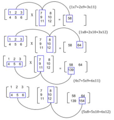java program for matrix multiplication