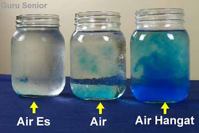 Percobaan Suhu: Pengertian, Satuan, Alat Ukur, Penetapan Skala, Contoh Soal dan Pembahasan