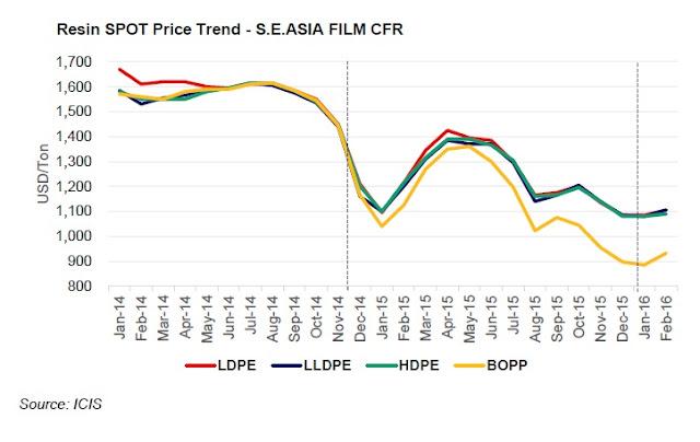 PP - PE Asia Price 2016 03 18