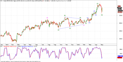 ITC - Elliott Wave Analysis