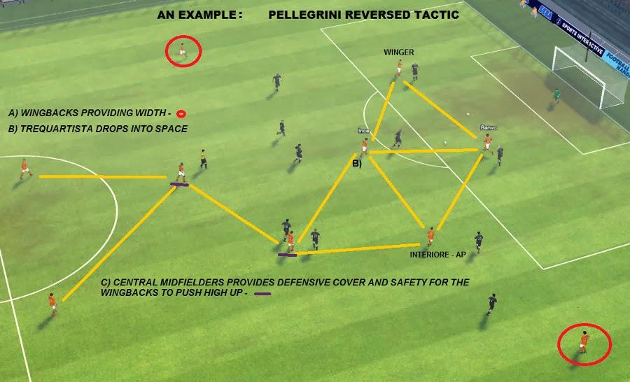 FM14 Manuel Pellegrini reversed 4-4-2 Tactic