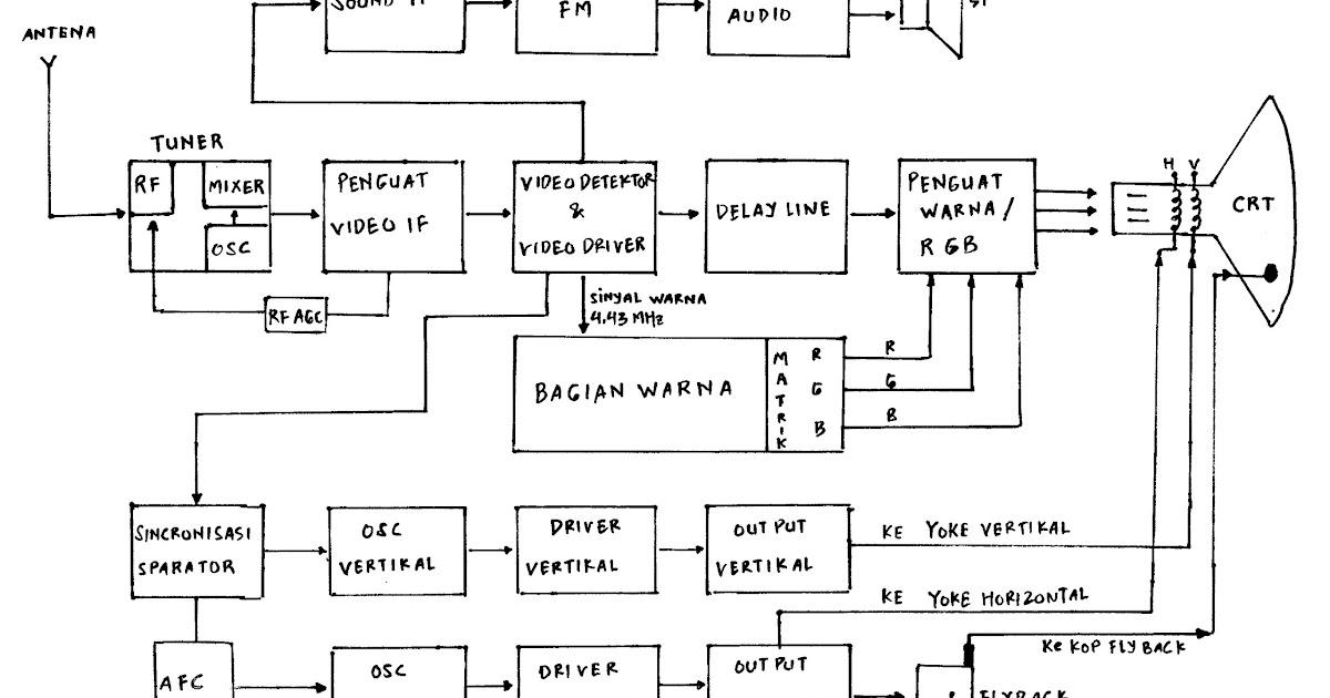 belajar servis tv dan mengenal baigian tv s s e. Black Bedroom Furniture Sets. Home Design Ideas