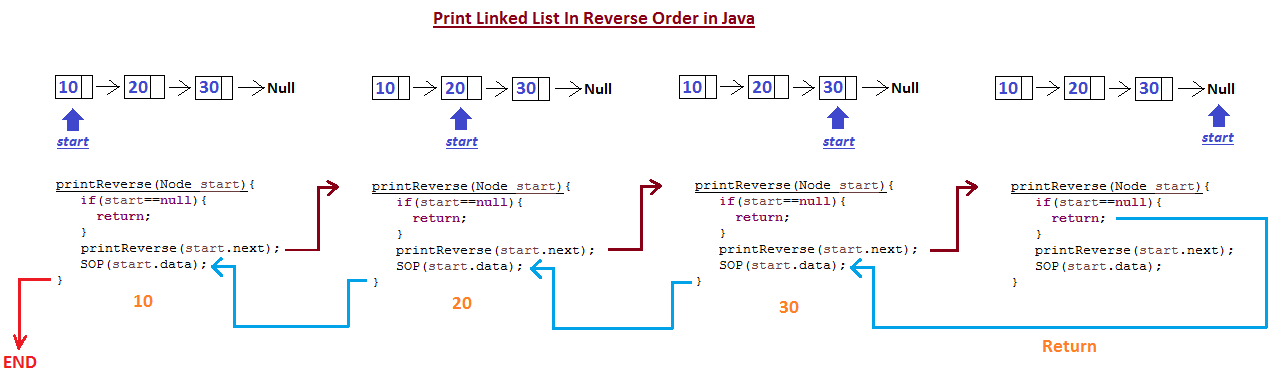 Print linked list in reverse order in java javabypatel java program to print linked list in reverse order ccuart