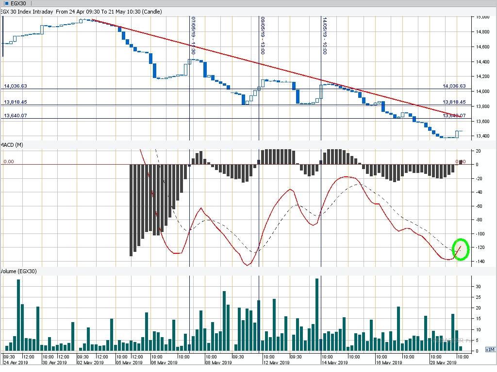 تحليل فني لإنتراداي | مؤشرات البورصة المصرية تغلق على إرتفاعات جماعية 21052019