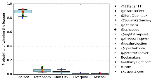 The Wisdom of Crowds: A Census of EPL Forecasts