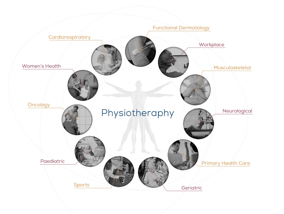 Physio knowledge BD: PHYSIOTHERAPY