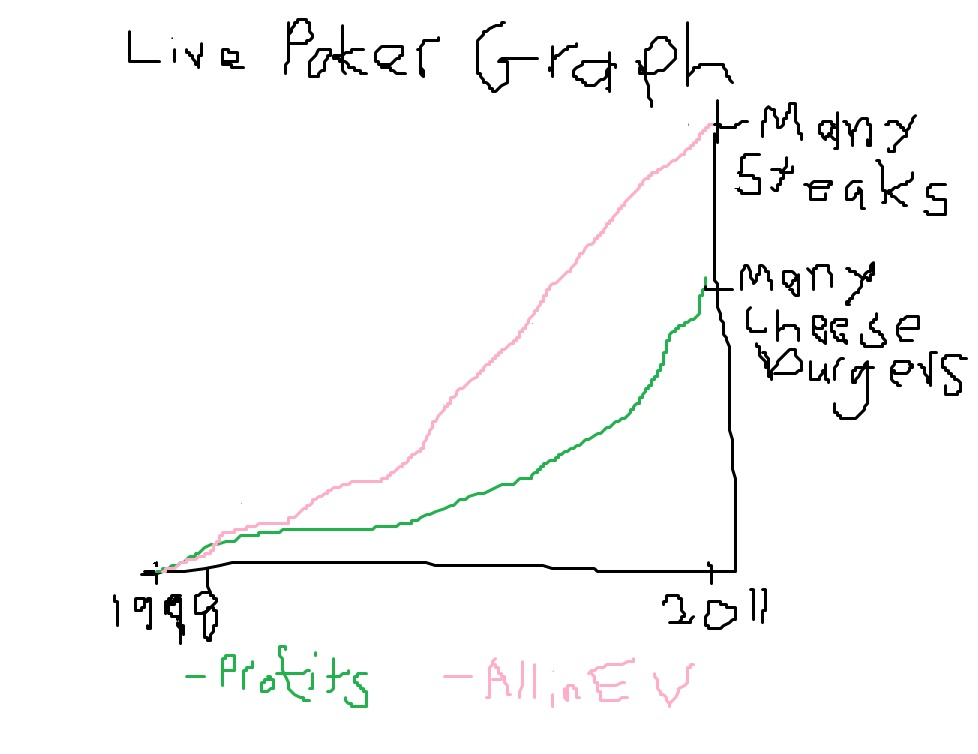 Pokertracker 4 leak analysis