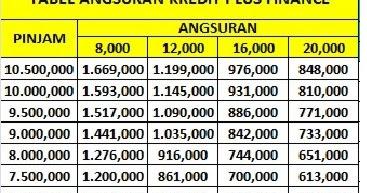 Tabel Angsuran Kredit Plus Bpkb Motor