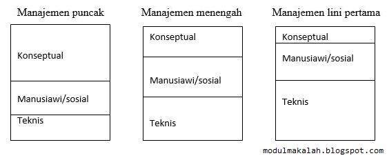 Gambar 3 : Keahlian yang dibutuhkan manajer untuk prestasi yang efektif pada tingkatan manajemen yang berbeda_