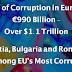 یورپ : سالانہ بدعنوانی ۹۹۰ بلین یورو تک پہنچ گئی
